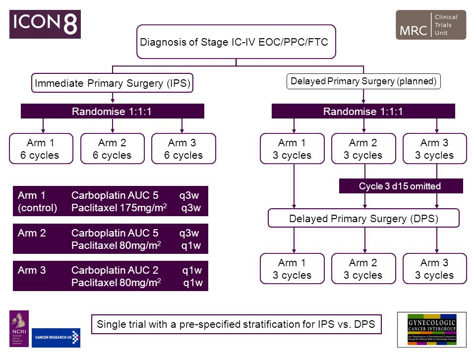 Diagnosis of Stage IC-IV EOC/PPC/FTC