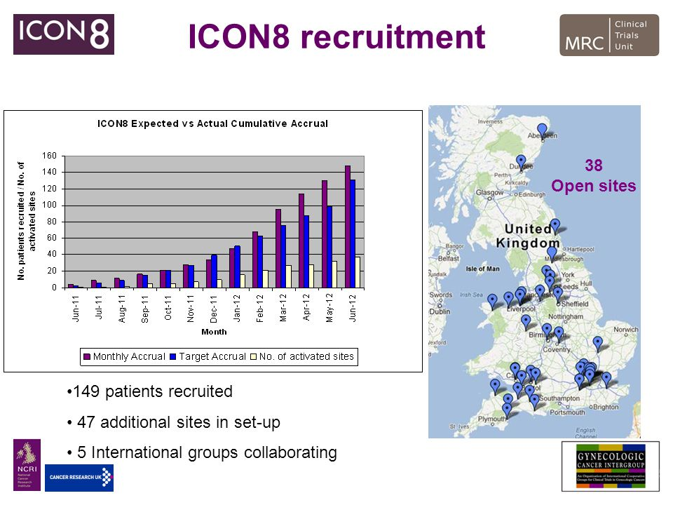 ICON8 recruitment 38 Open sites 149 patients recruited