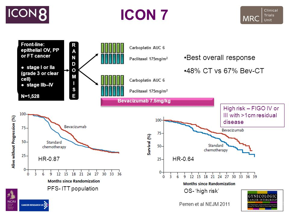 ICON 7 Best overall response 48% CT vs 67% Bev-CT 1:1