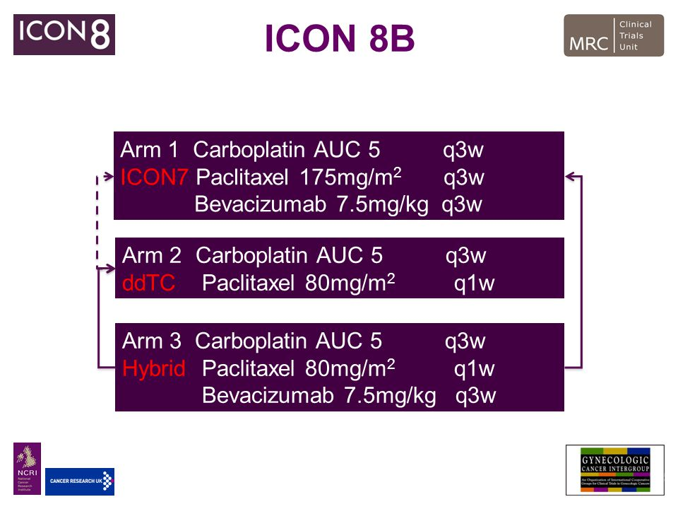ICON 8B Arm 1 Carboplatin AUC 5 q3w ICON7 Paclitaxel 175mg/m2 q3w