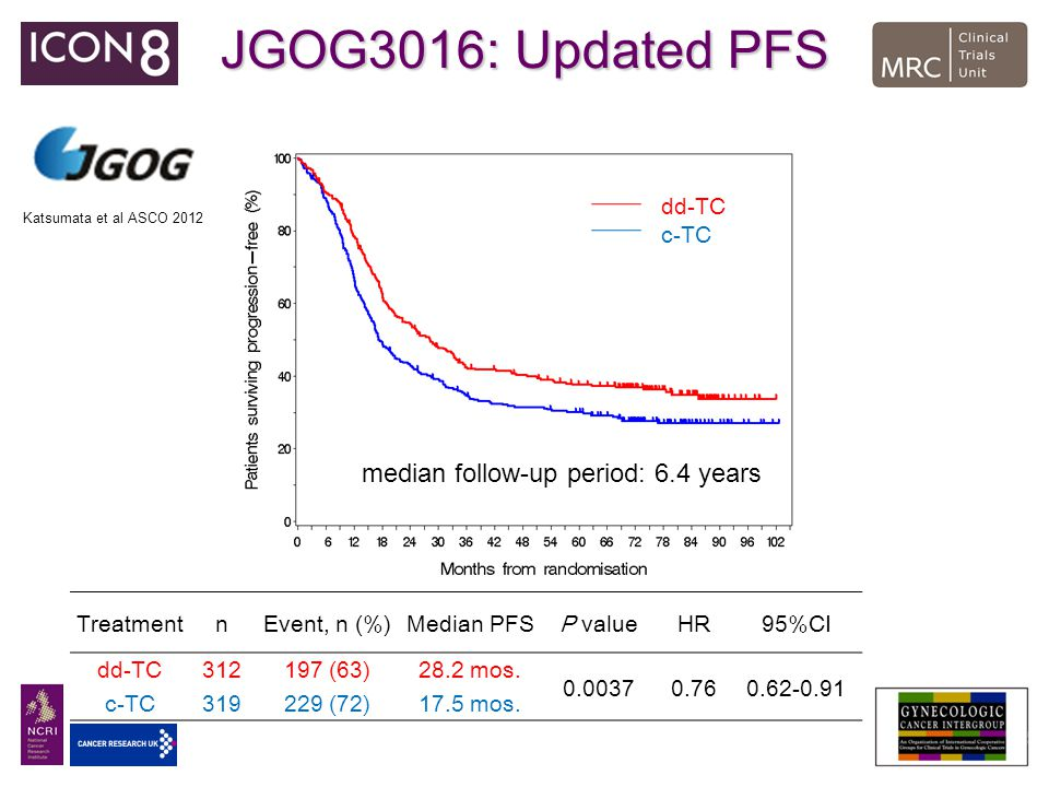 JGOG3016: Updated PFS median follow-up period: 6.4 years dd-TC c-TC