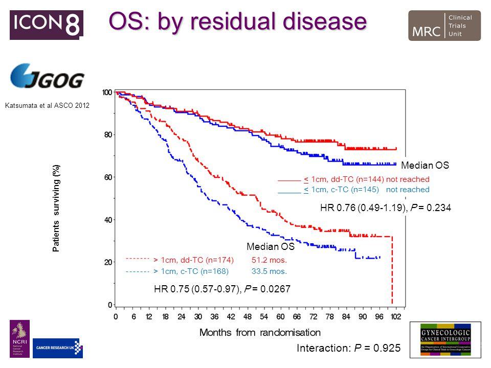 OS: by residual disease