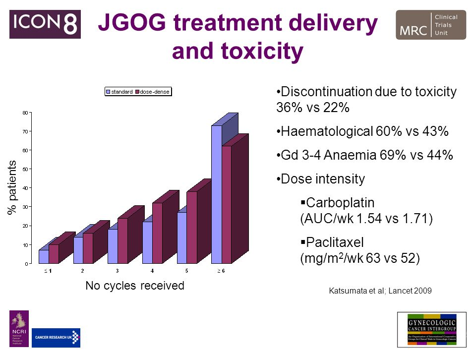 JGOG treatment delivery and toxicity