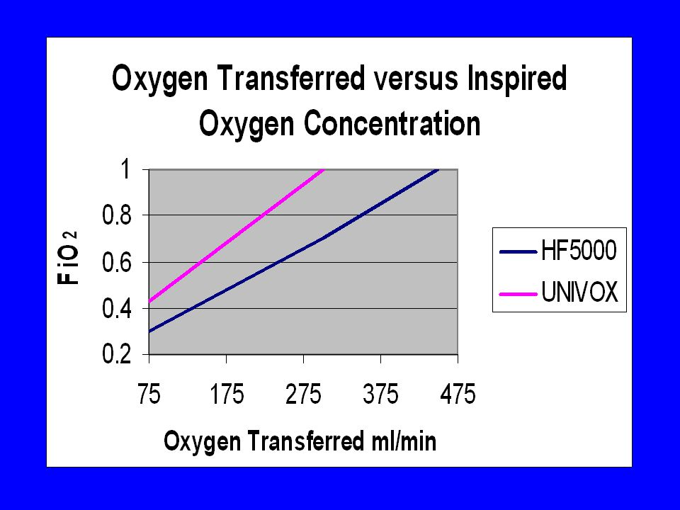 Here, for example are some results published by Fried of the ability of two different oxygenators to add oxygen.