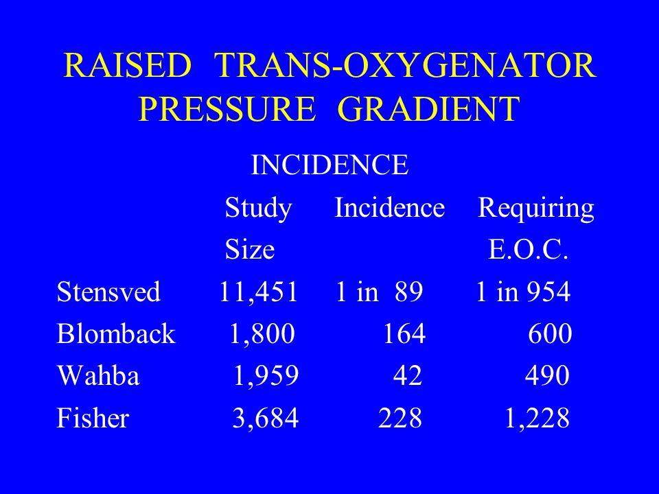 RAISED TRANS-OXYGENATOR PRESSURE GRADIENT