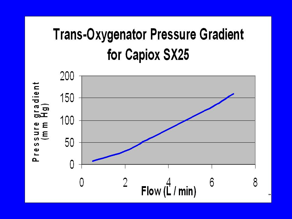 One problem encountered by workers in this field has been a definition of what is an event. An often used one is where the pressure gradient rises to a level twice that normally encountered. However as these pressures are flow dependant this definition becomes difficult to use practically. In order to resolve this, what is needed is a standardised way of defining the problem and in order to do so we have to define firstly the normal situation.
