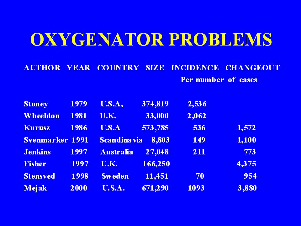 There has been eight major surveys over the years looking at a range of perfusion relating problems. From these, I have extracted the problems specifically relating to oxygenator problems..