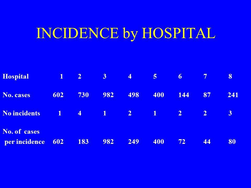 INCIDENCE by HOSPITAL Hospital 1 2 3 4 5 6 7 8