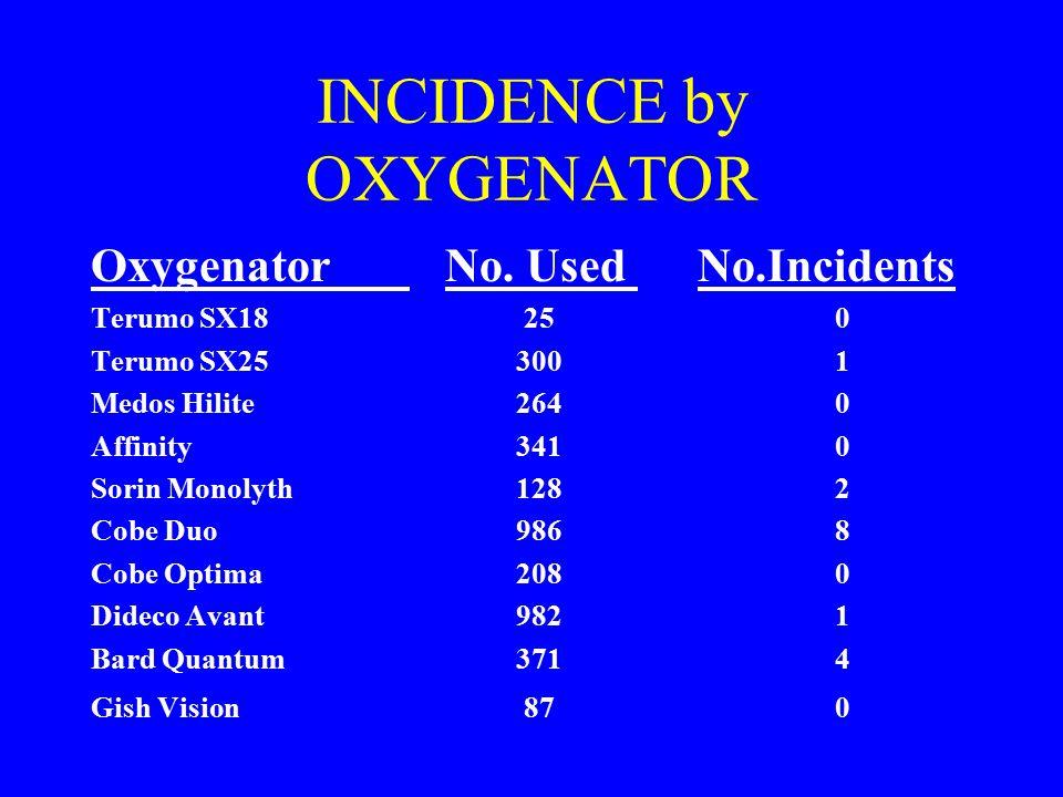 INCIDENCE by OXYGENATOR