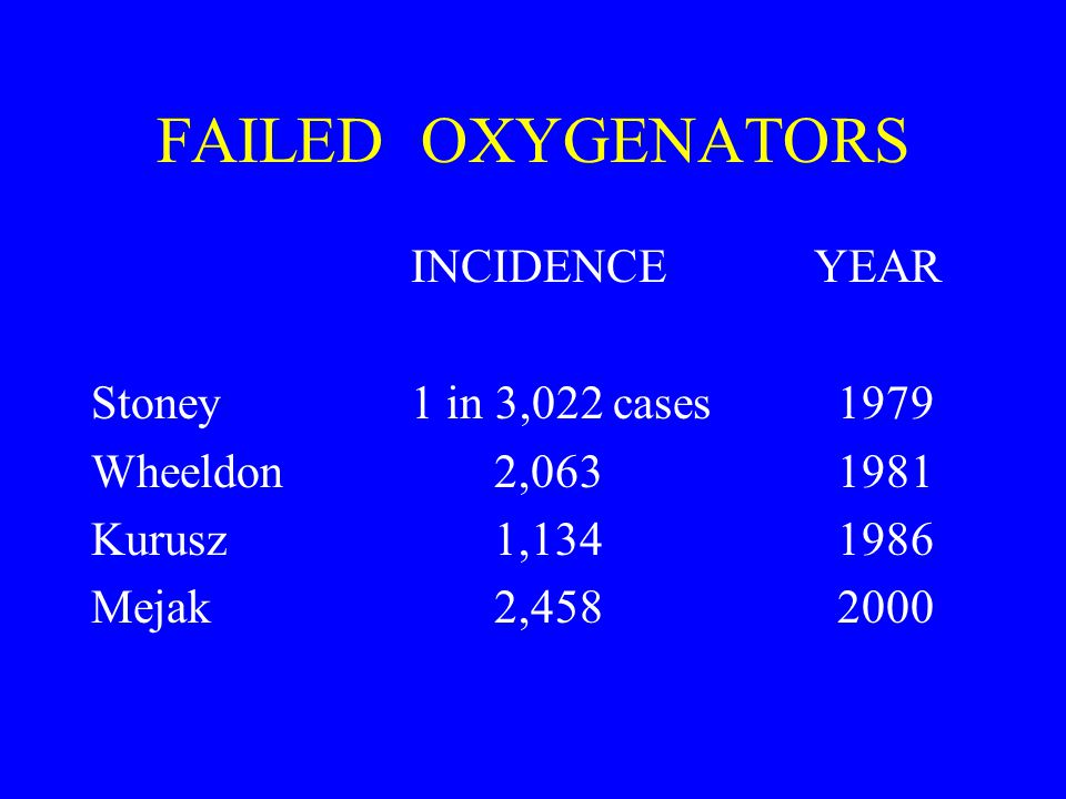 FAILED OXYGENATORS INCIDENCE YEAR Stoney 1 in 3,022 cases 1979