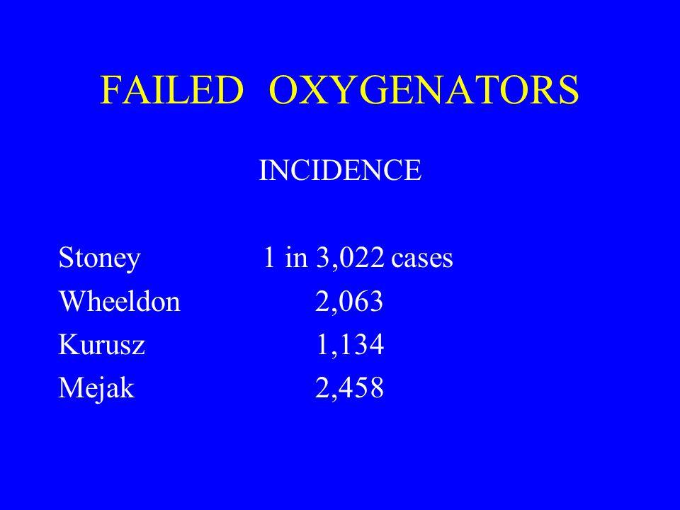 FAILED OXYGENATORS INCIDENCE Stoney 1 in 3,022 cases Wheeldon 2,063