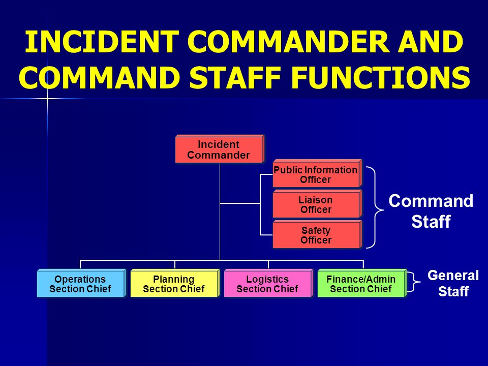 INCIDENT COMMANDER AND COMMAND STAFF FUNCTIONS