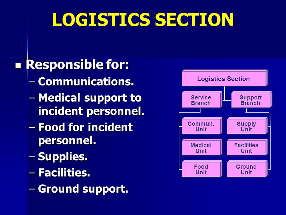 LOGISTICS SECTION Responsible for: Communications.