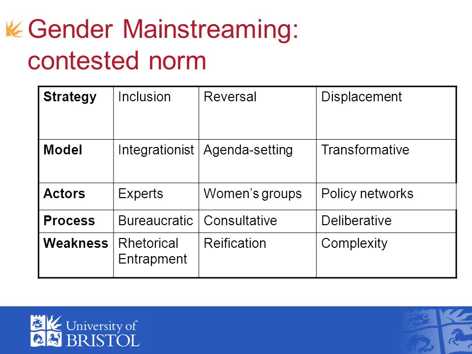 Gender Mainstreaming: contested norm