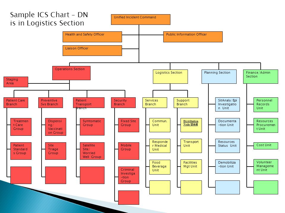 Sample ICS Chart – DN is in Logistics Section