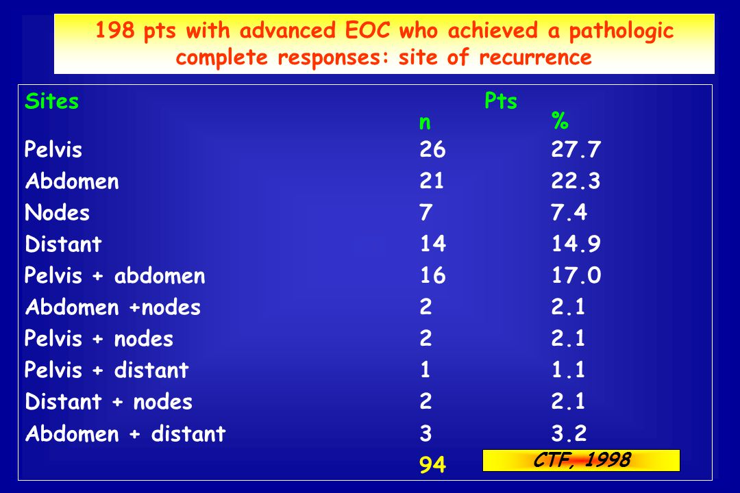 198 pts with advanced EOC who achieved a pathologic complete responses: site of recurrence