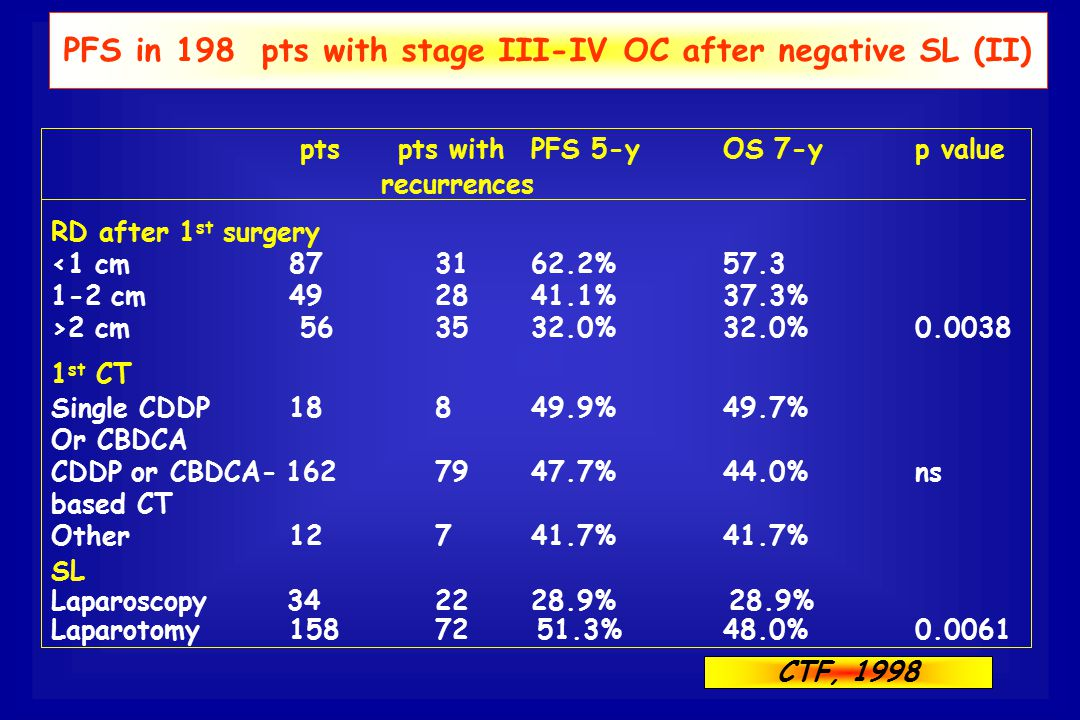 PFS in 198 pts with stage III-IV OC after negative SL (II)