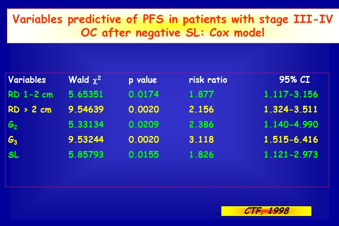 Variables predictive of PFS in patients with stage III-IV