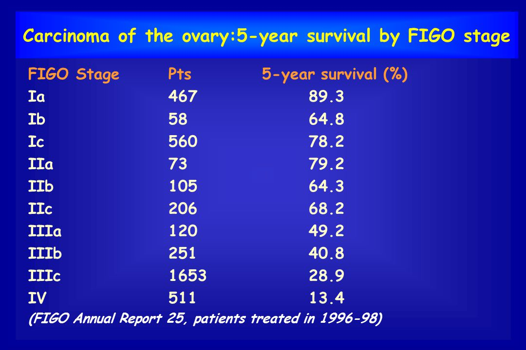 Carcinoma of the ovary:5-year survival by FIGO stage