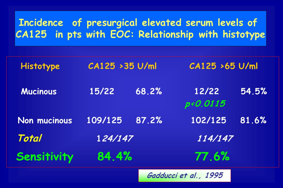Incidence of presurgical elevated serum levels of