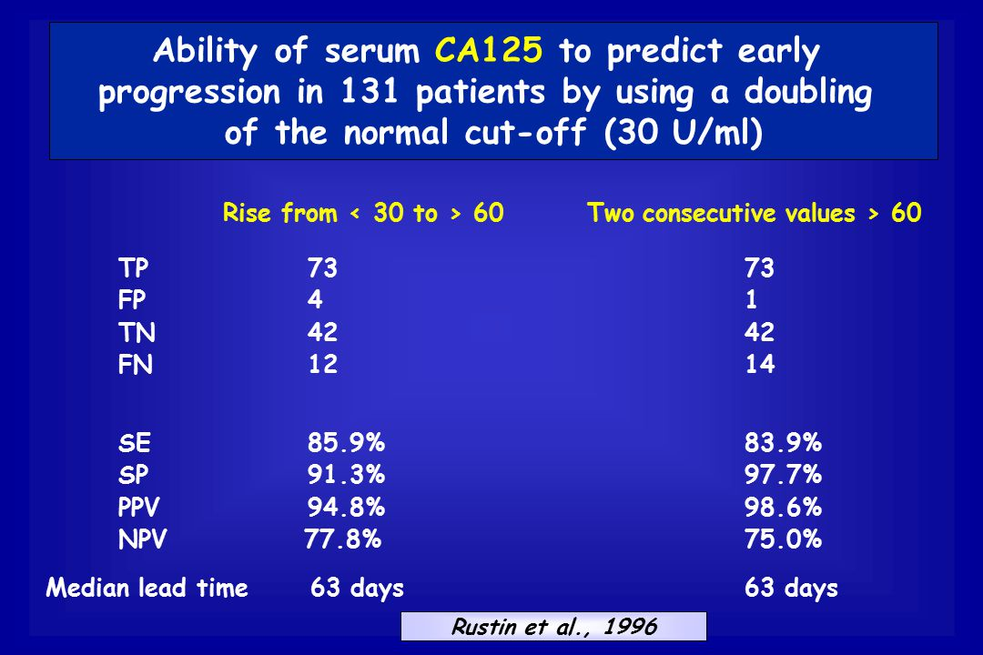 Ability of serum CA125 to predict early