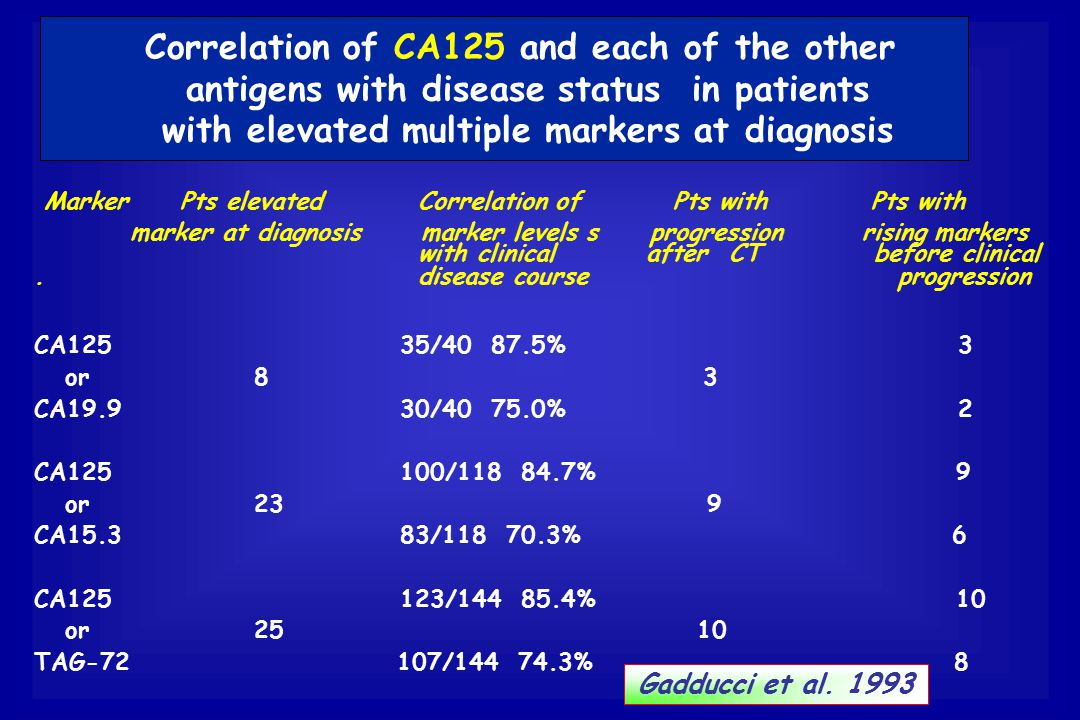 Correlation of CA125 and each of the other