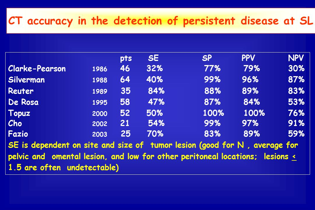 CT accuracy in the detection of persistent disease at SL