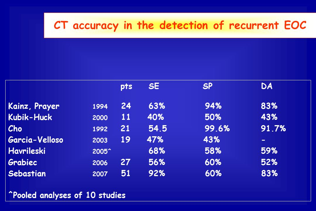 CT accuracy in the detection of recurrent EOC