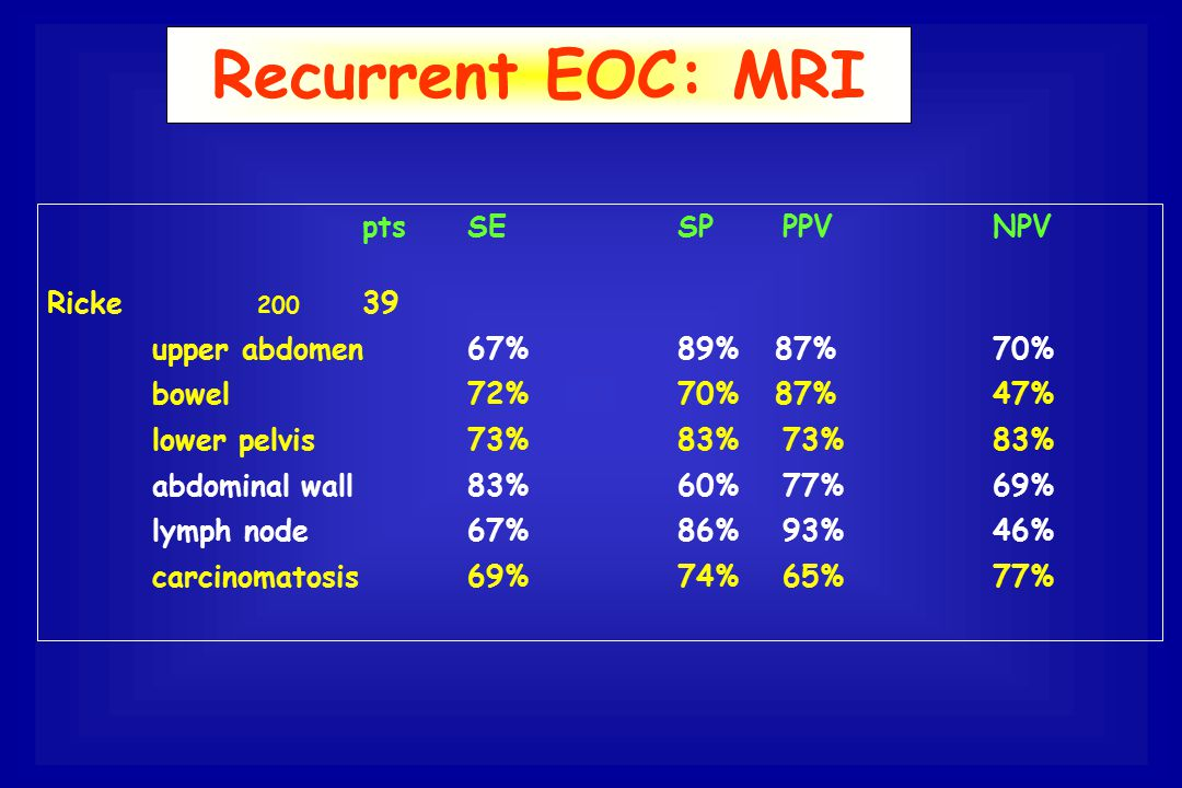Recurrent EOC: MRI pts SE SP PPV NPV Ricke 200 39