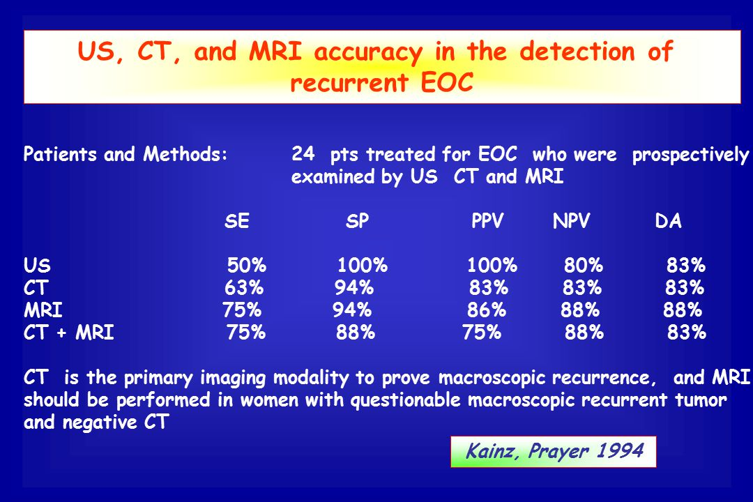 US, CT, and MRI accuracy in the detection of