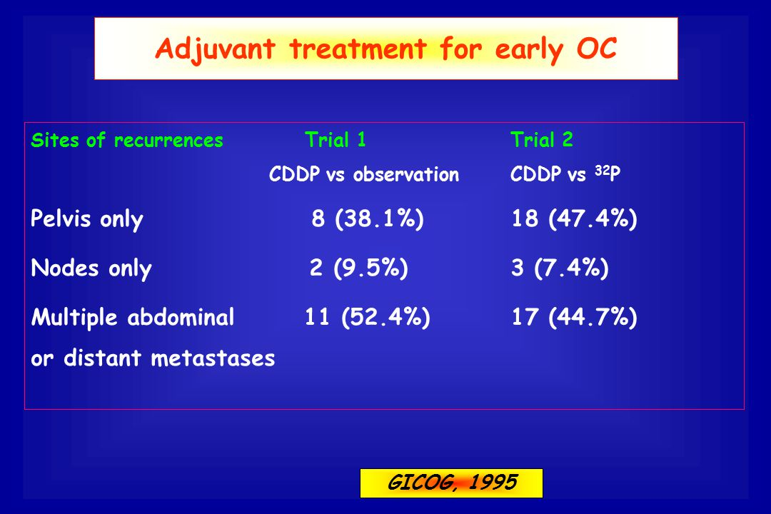 Adjuvant treatment for early OC