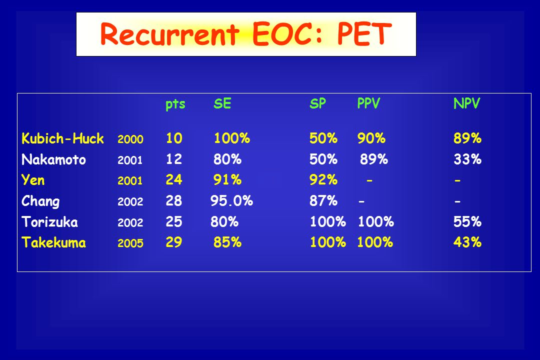 Recurrent EOC: PET pts SE SP PPV NPV