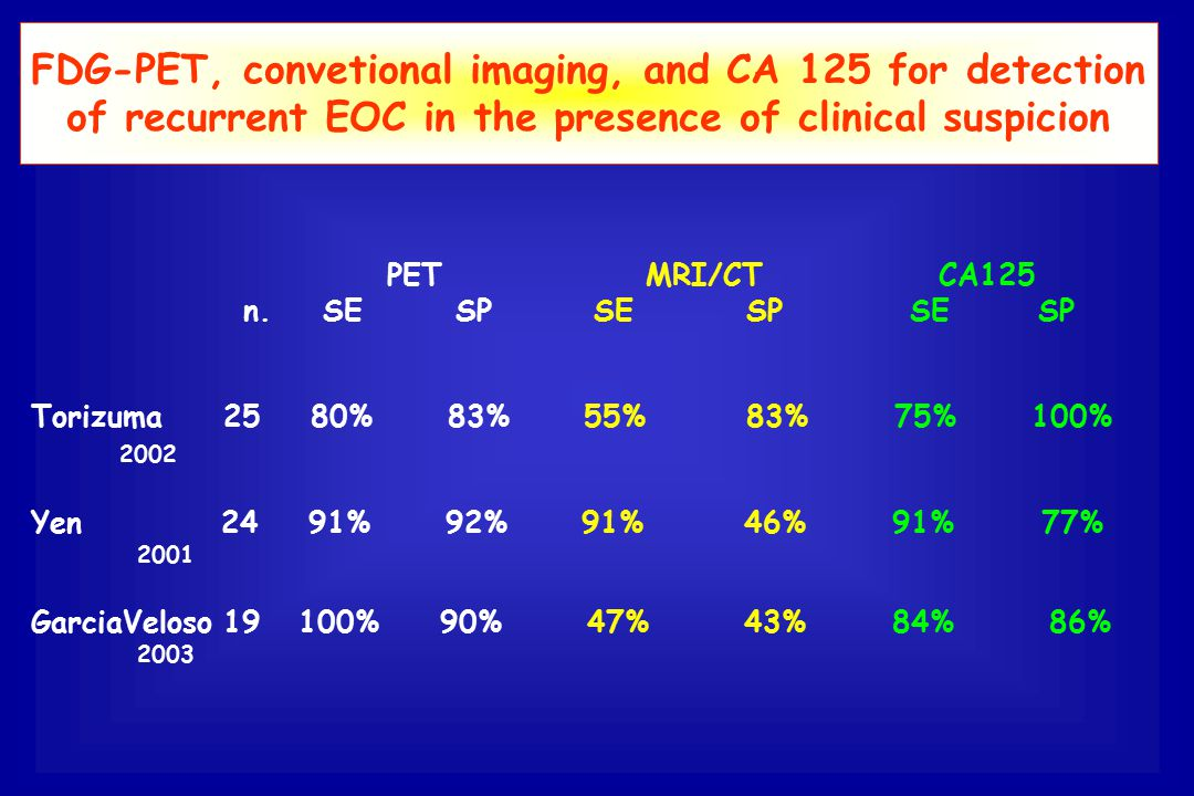 FDG-PET, convetional imaging, and CA 125 for detection