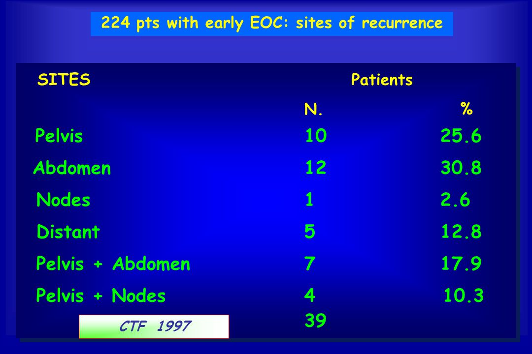 224 pts with early EOC: sites of recurrence