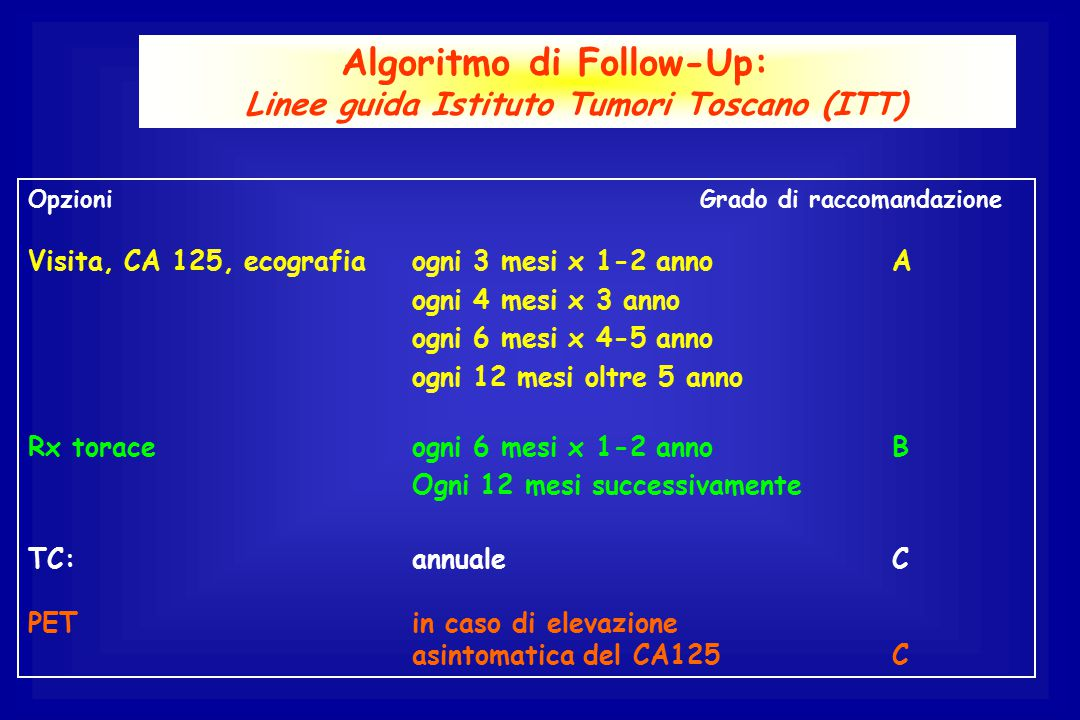 Algoritmo di Follow-Up: