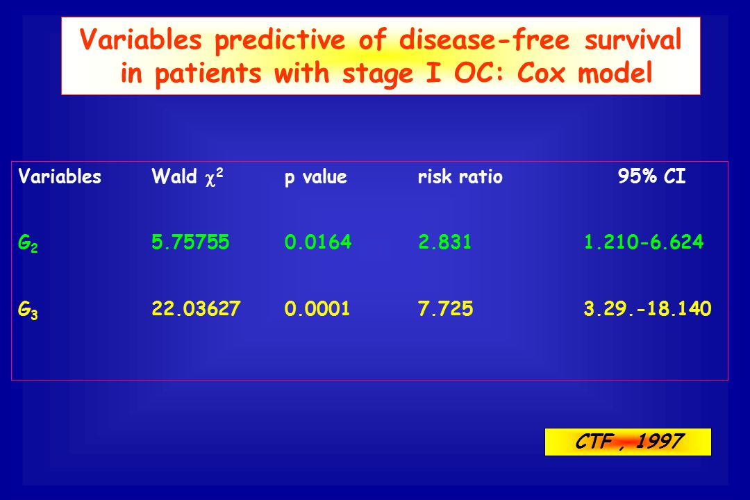 Variables predictive of disease-free survival