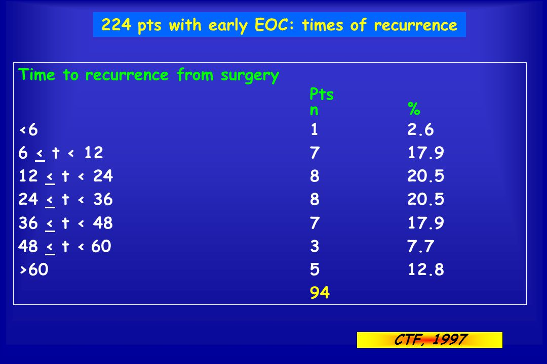 224 pts with early EOC: times of recurrence