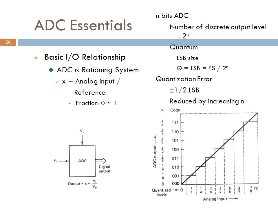 ADC Essentials Basic I/O Relationship ADC is Rationing System