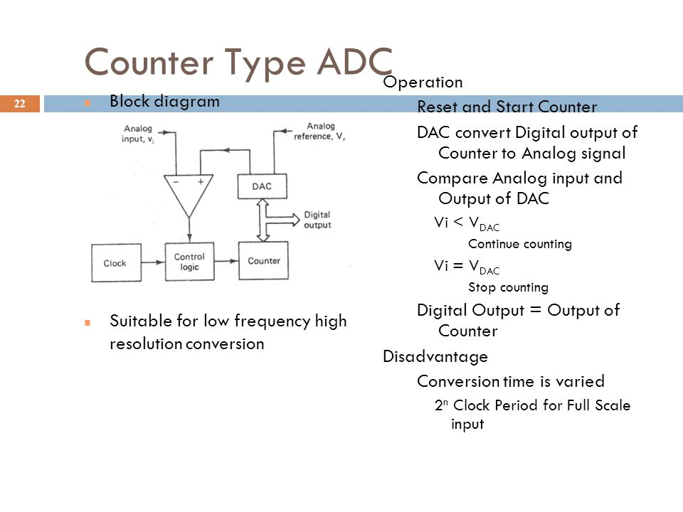 Counter Type ADC Operation Reset and Start Counter Block diagram