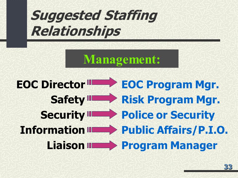 Suggested Staffing Relationships