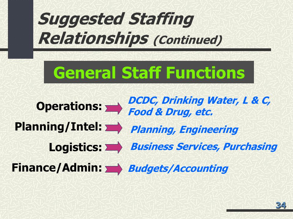 Suggested Staffing Relationships (Continued)