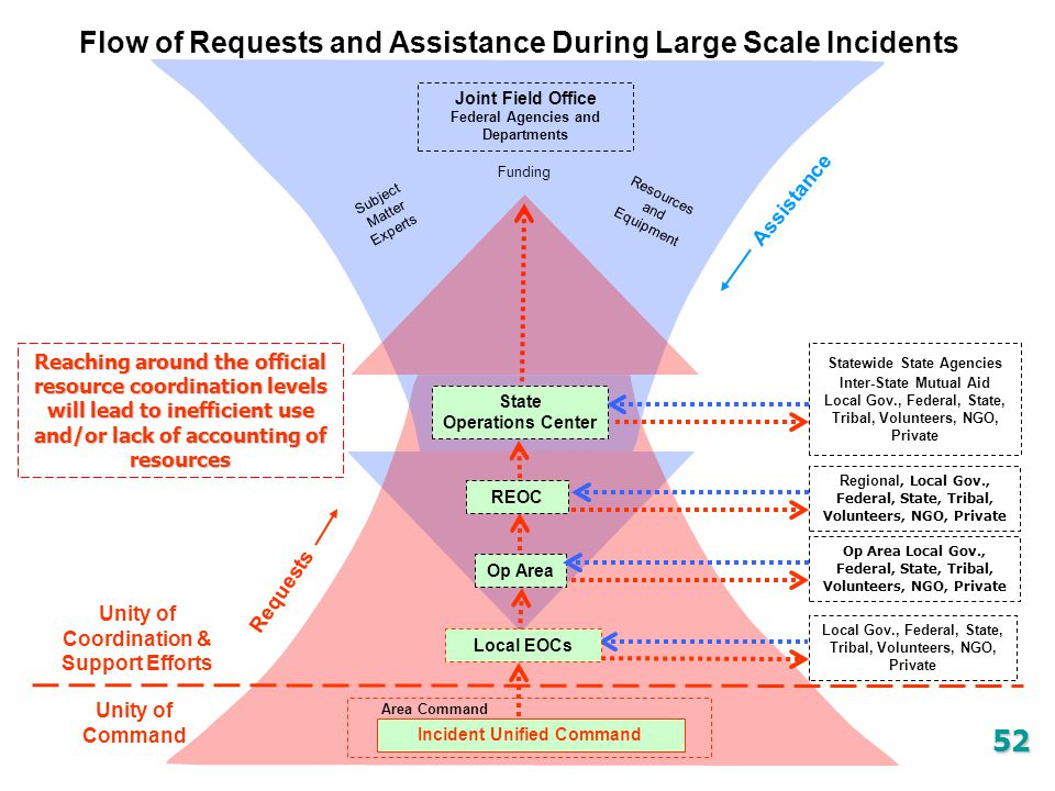 Flow of Requests and Assistance During Large Scale Incidents