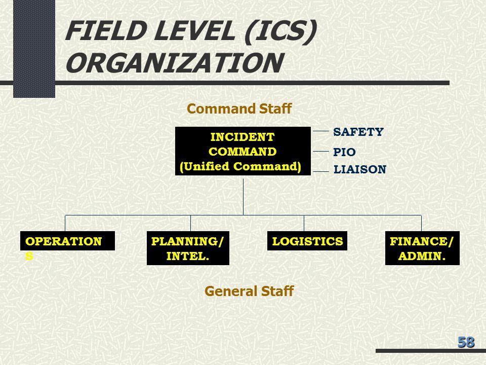 FIELD LEVEL (ICS) ORGANIZATION