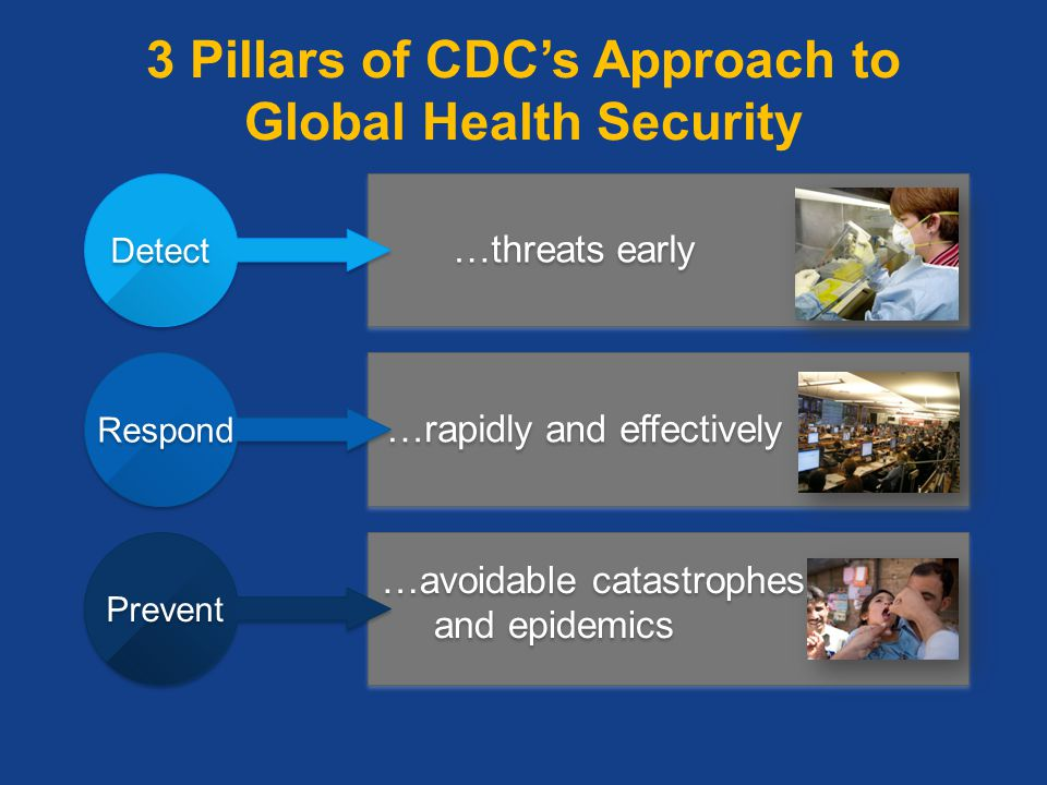 3 Pillars of CDC's Approach to Global Health Security