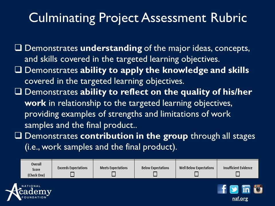 Culminating Project Assessment Rubric