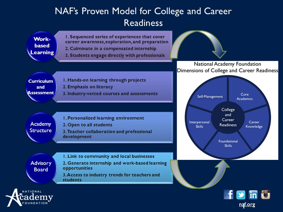 NAF's Proven Model for College and Career Readiness
