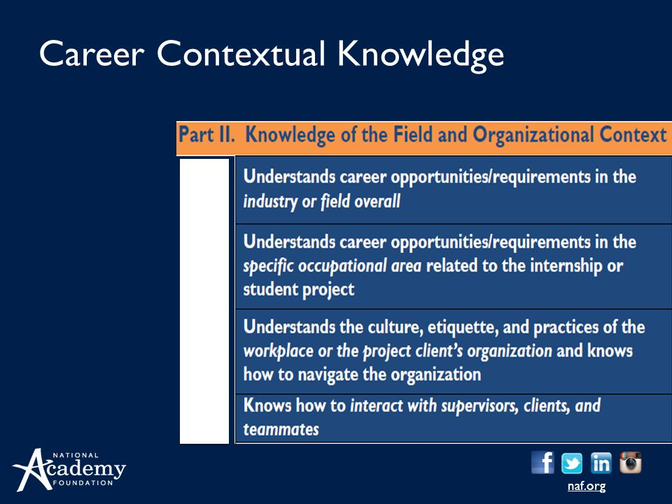 Career Contextual Knowledge
