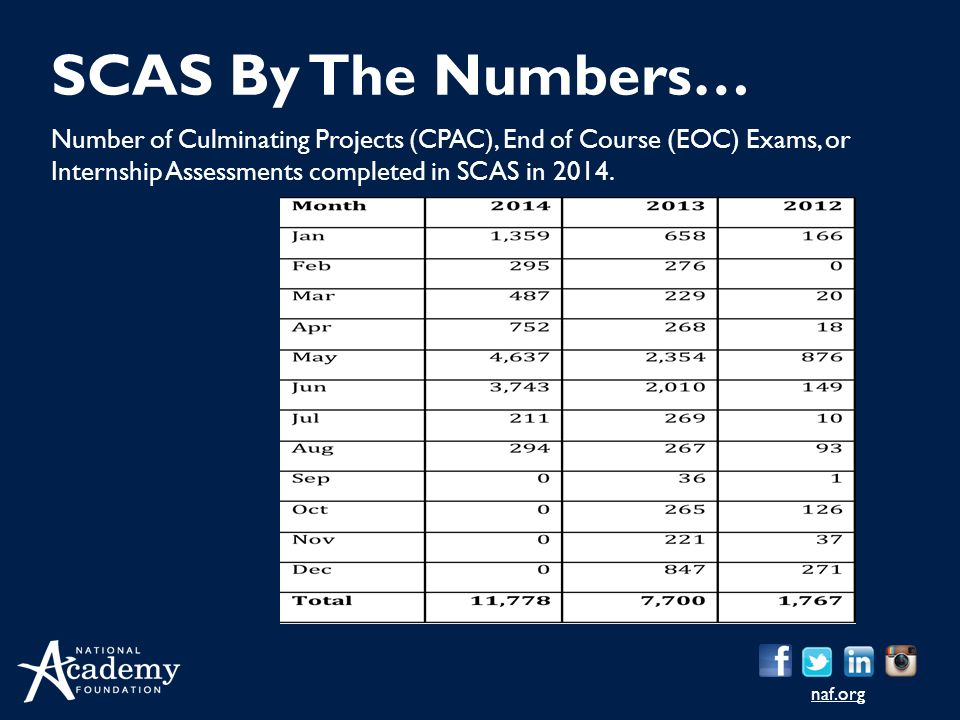 SCAS By The Numbers… Number of Culminating Projects (CPAC), End of Course (EOC) Exams, or Internship Assessments completed in SCAS in 2014.