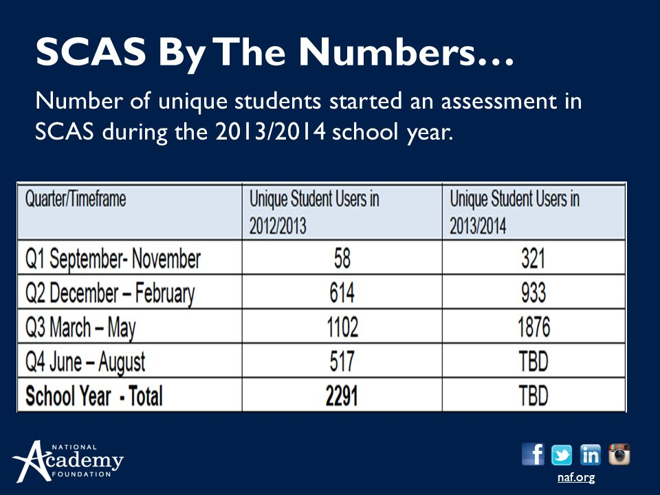 SCAS By The Numbers… Number of unique students started an assessment in SCAS during the 2013/2014 school year.