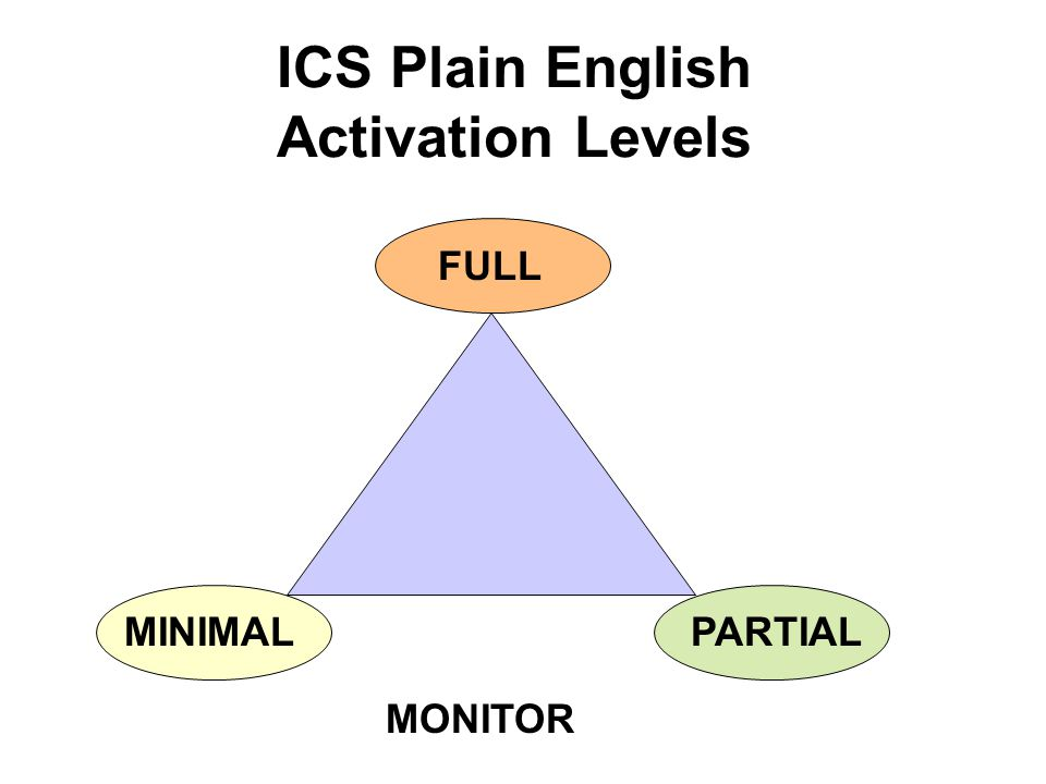 ICS Plain English Activation Levels